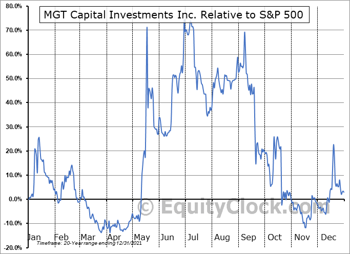 MGTI Relative to the S&P 500