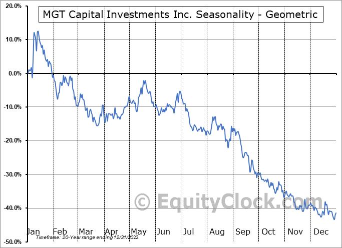 MGT Capital Investments Inc. (OTCMKT:MGTI) Seasonality