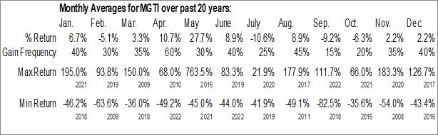 Monthly Seasonal MGT Capital Investments Inc. (OTCMKT:MGTI)