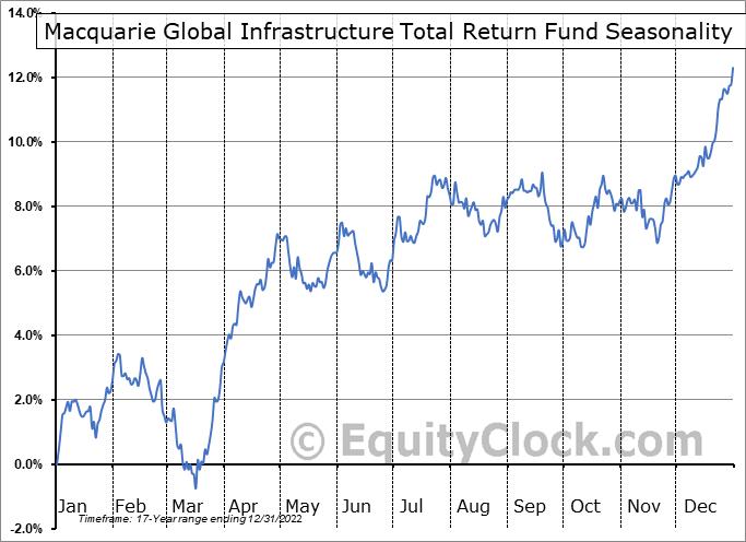 Macquarie Global Infrastructure Total Return Fund (NYSE:MGU) Seasonality