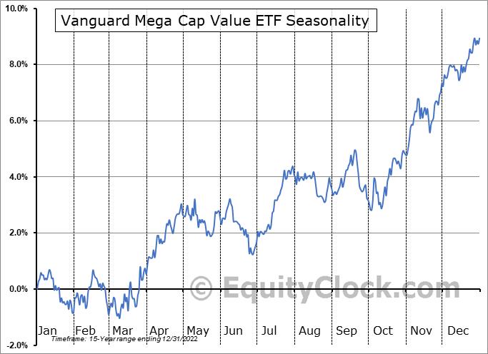Vanguard Mega Cap Value ETF (NYSE:MGV) Seasonality