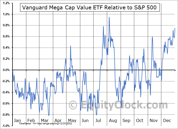 MGV Relative to the S&P 500
