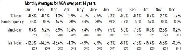 Monthly Seasonal Vanguard Mega Cap Value ETF (NYSE:MGV)