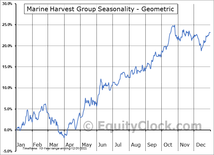 Marine Harvest Group (OTCMKT:MHGVY) Seasonality
