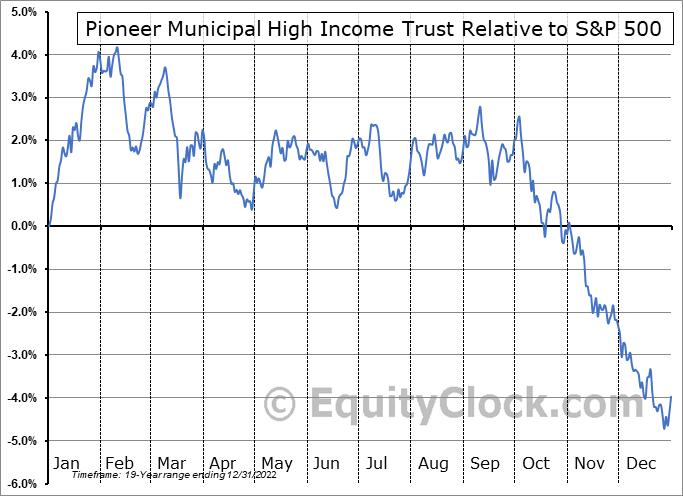 MHI Relative to the S&P 500