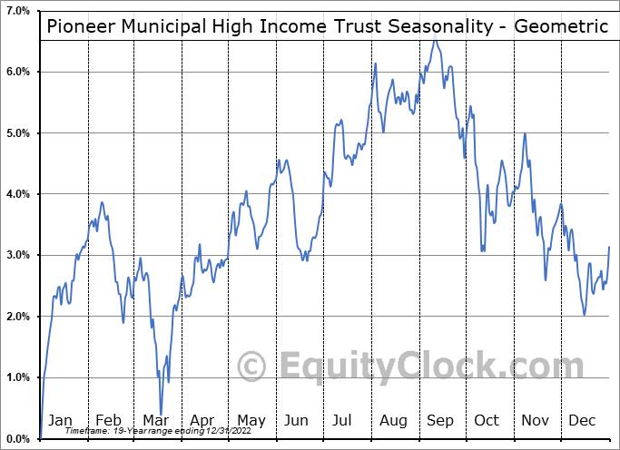 Pioneer Municipal High Income Trust (NYSE:MHI) Seasonality