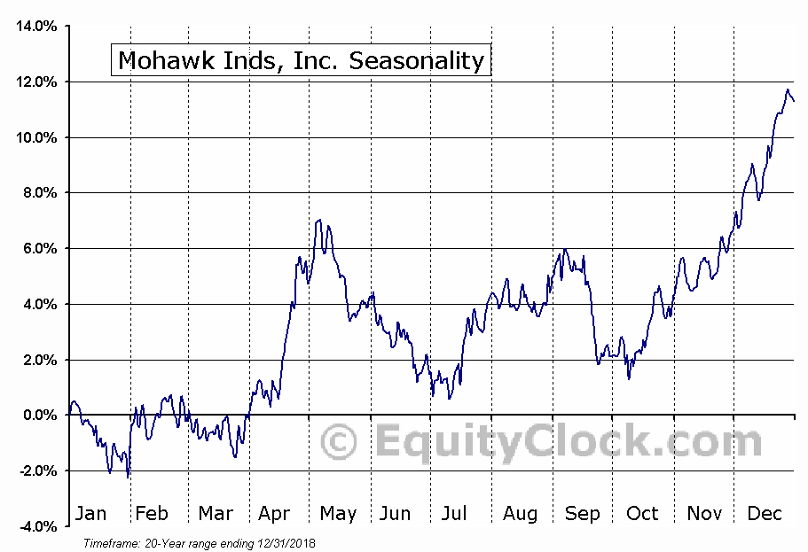 Mohawk Industries, Inc. (MHK) Seasonal Chart