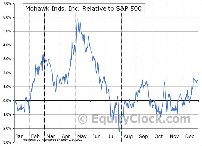 MHK Relative to the S&P 500