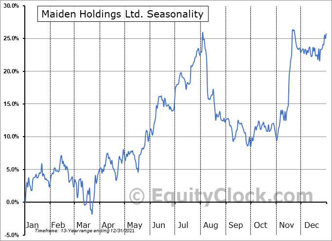 Maiden Holdings, Ltd. Seasonal Chart