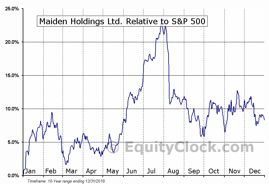 MHLD Relative to the S&P 500