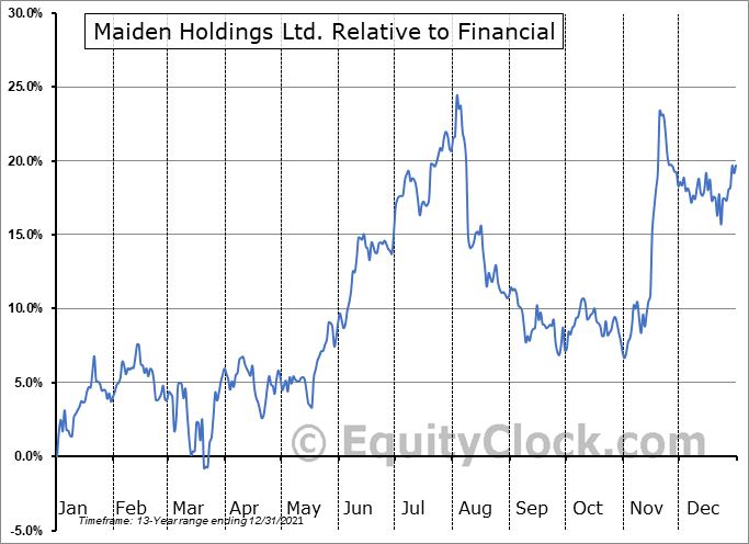 MHLD Relative to the Sector