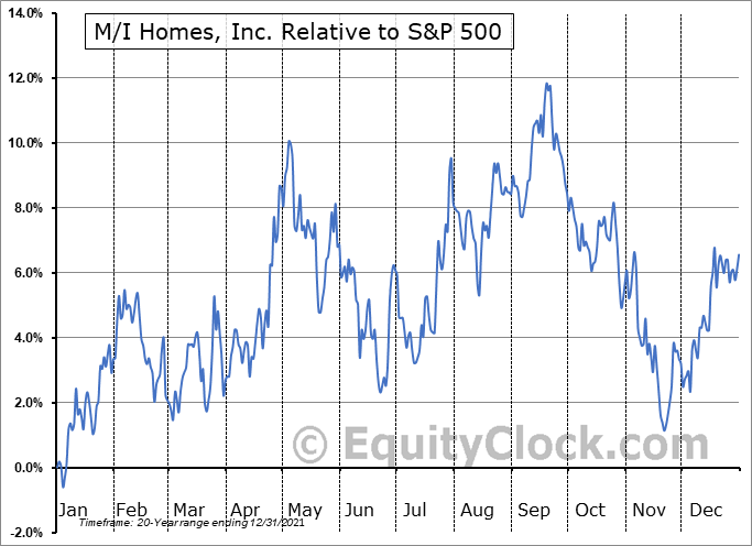 MHO Relative to the S&P 500
