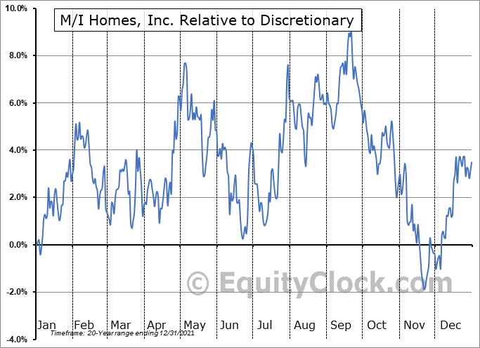 MHO Relative to the Sector