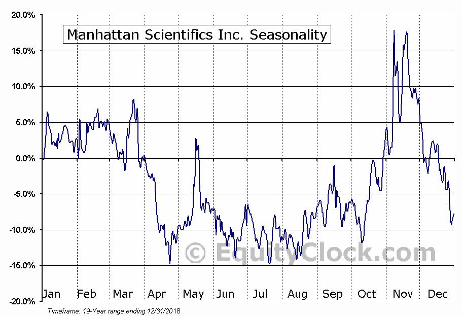 Manhattan Scientifics Inc. (OTCMKT:MHTX) Seasonality
