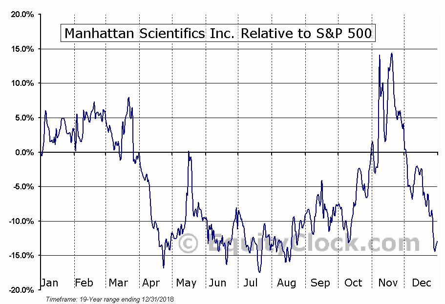 MHTX Relative to the S&P 500