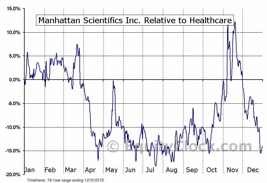 MHTX Relative to the Sector