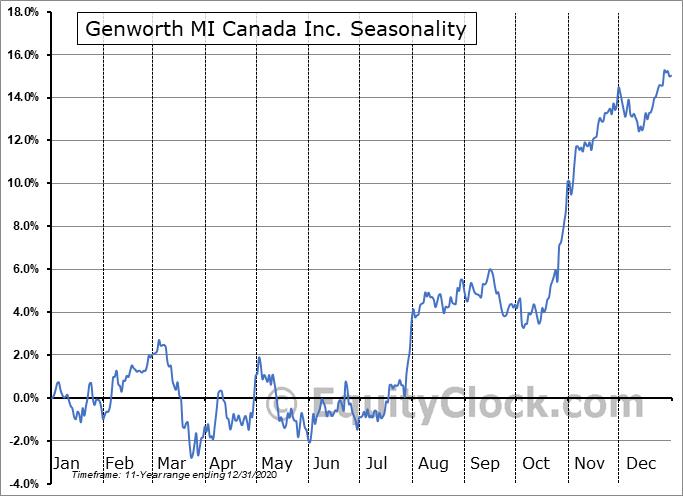 Genworth MI Canada Inc. (TSE:MIC.TO) Seasonality