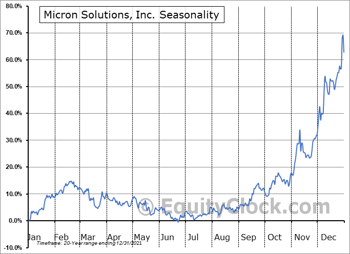 Micron Solutions, Inc. (AMEX:MICR) Seasonality