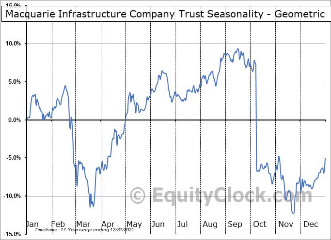 Macquarie Infrastructure Company Trust (NYSE:MIC) Seasonality