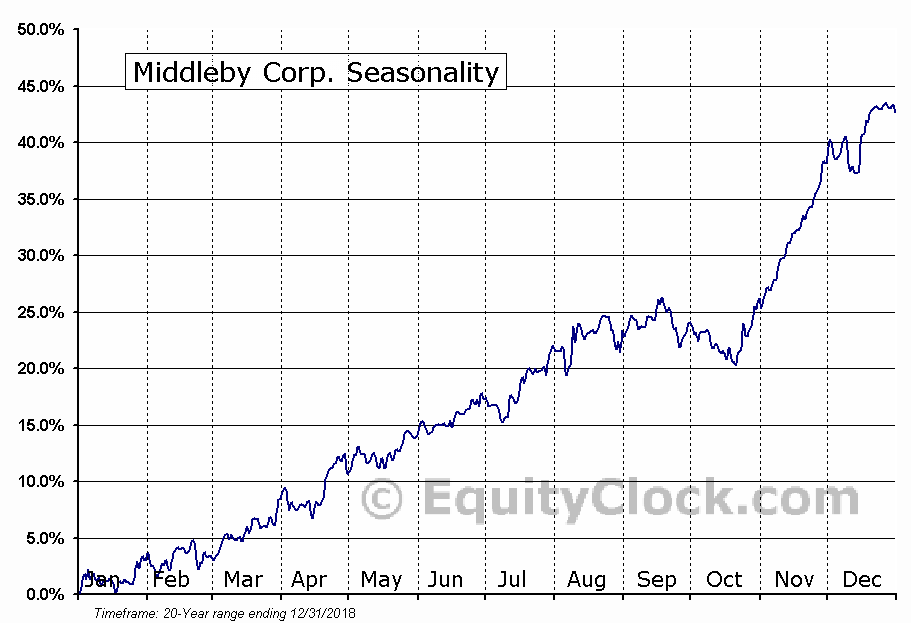 The Middleby Corporation Seasonal Chart