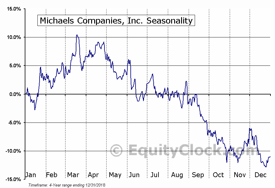 The Michaels Companies, Inc. (MIK) Seasonal Chart