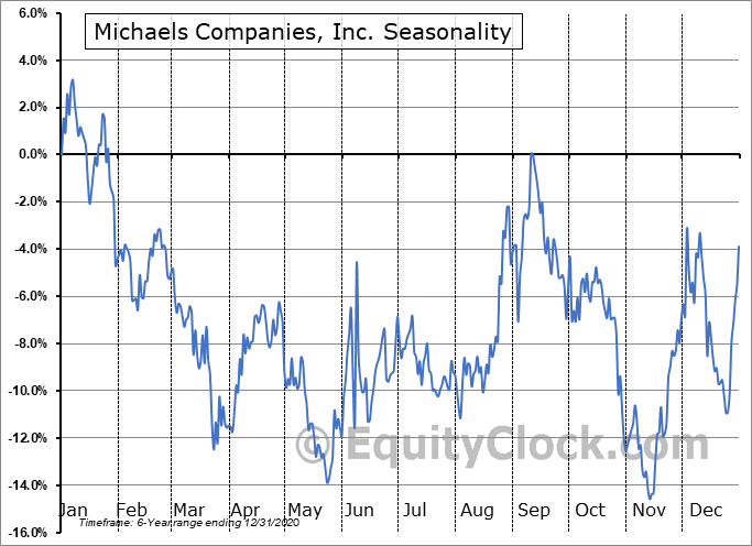The Michaels Companies, Inc. Seasonal Chart