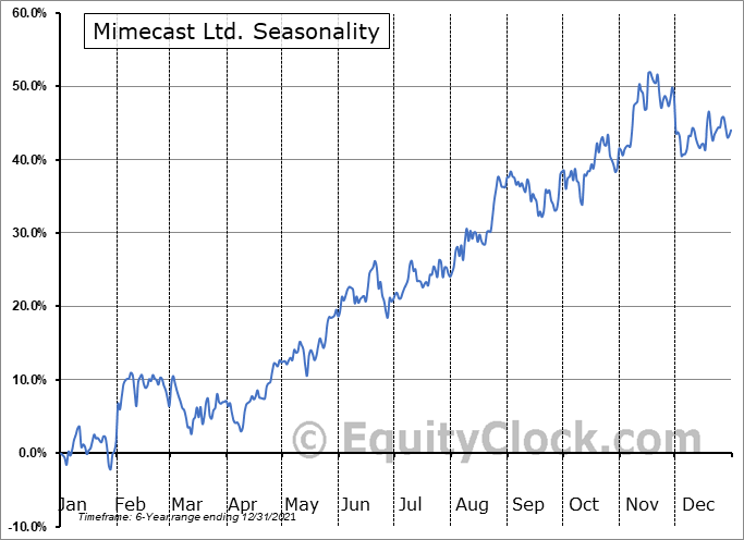 Mimecast Limited Seasonal Chart