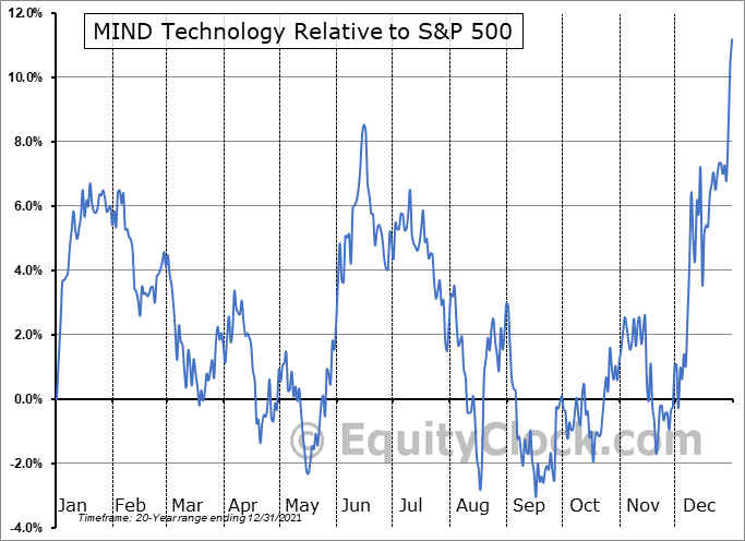 MIND Relative to the S&P 500