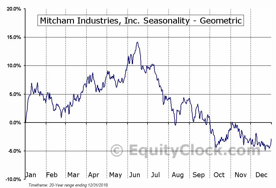 Mitcham Industries, Inc. (NASD:MIND) Seasonality