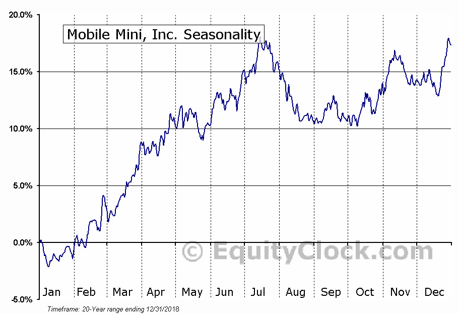 Mobile Mini, Inc. (NASD:MINI) Seasonality