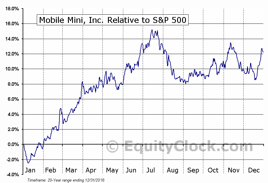 MINI Relative to the S&P 500