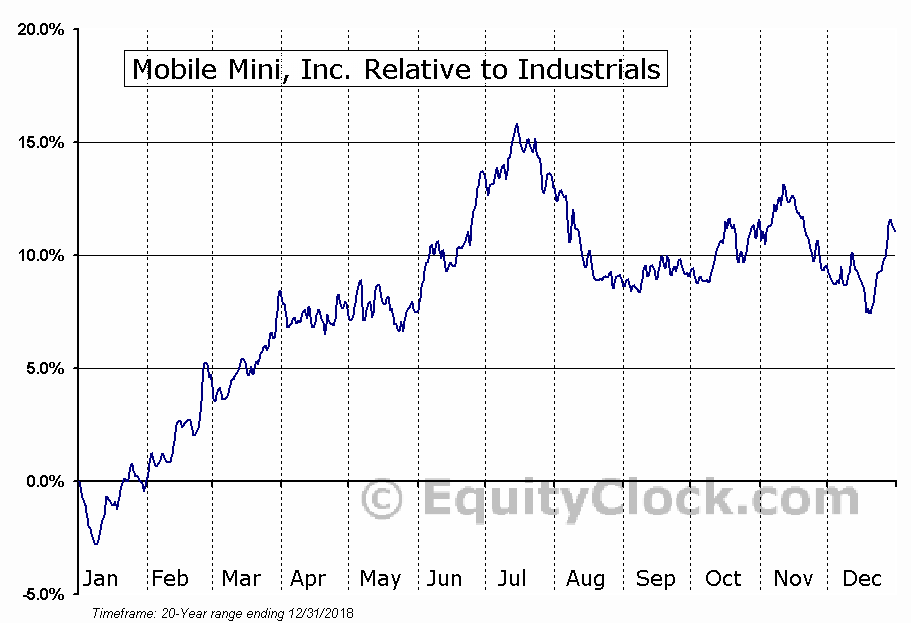 MINI Relative to the Sector