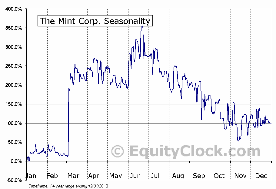 The Mint Corp. (TSXV:MIT) Seasonality