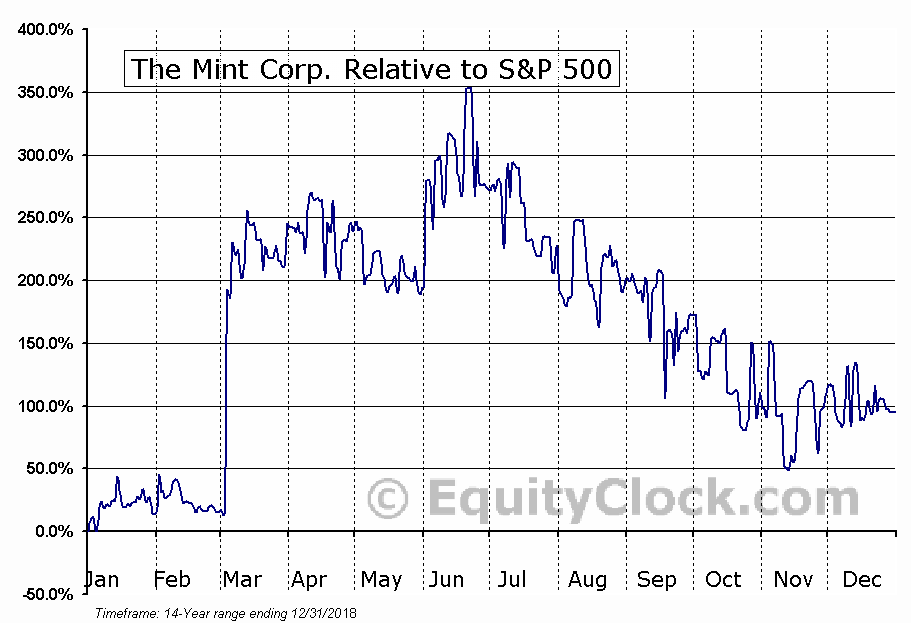 MIT.V Relative to the S&P 500