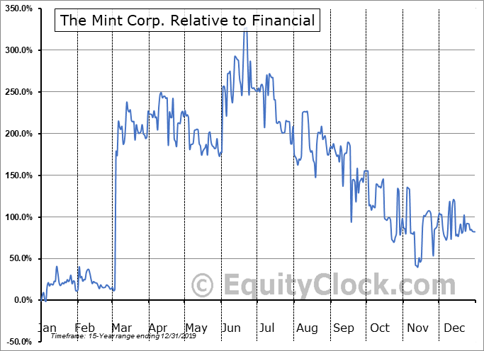 MIT.V Relative to the Sector