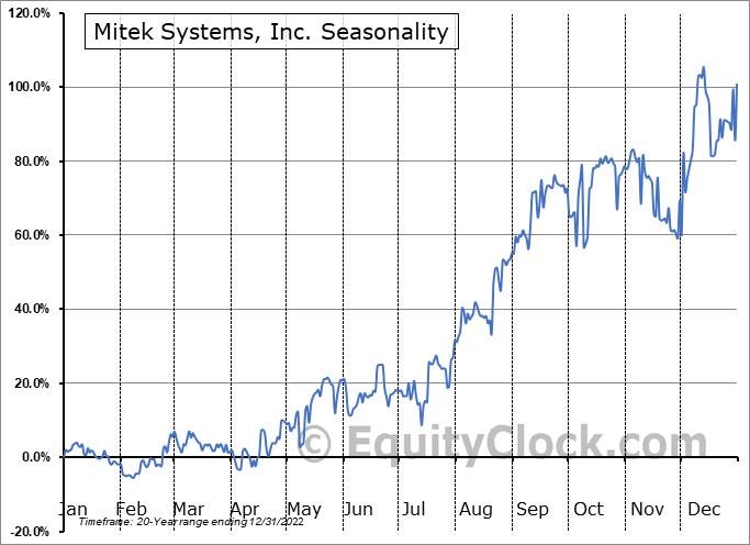 Mitek Systems, Inc. (NASD:MITK) Seasonality