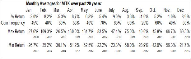 Monthly Seasonal Mitek Systems, Inc. (NASD:MITK)