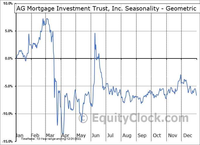 AG Mortgage Investment Trust, Inc. (NYSE:MITT) Seasonality