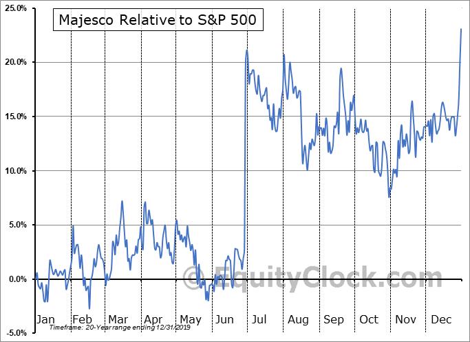 MJCO Relative to the S&P 500