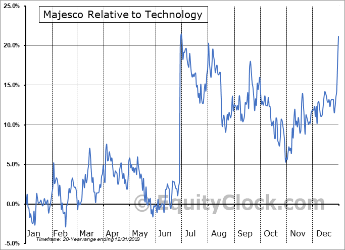 MJCO Relative to the Sector