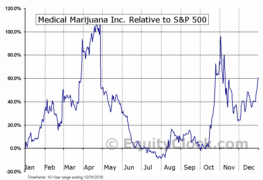 MJNA Relative to the S&P 500