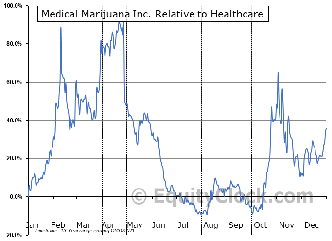 MJNA Relative to the Sector