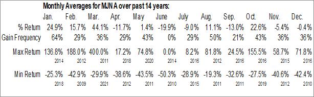 Monthly Seasonal Medical Marijuana Inc. (OTCMKT:MJNA)