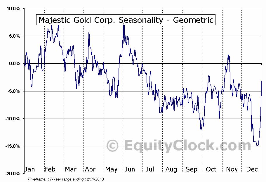 Majestic Gold Corp. (TSXV:MJS.V) Seasonality