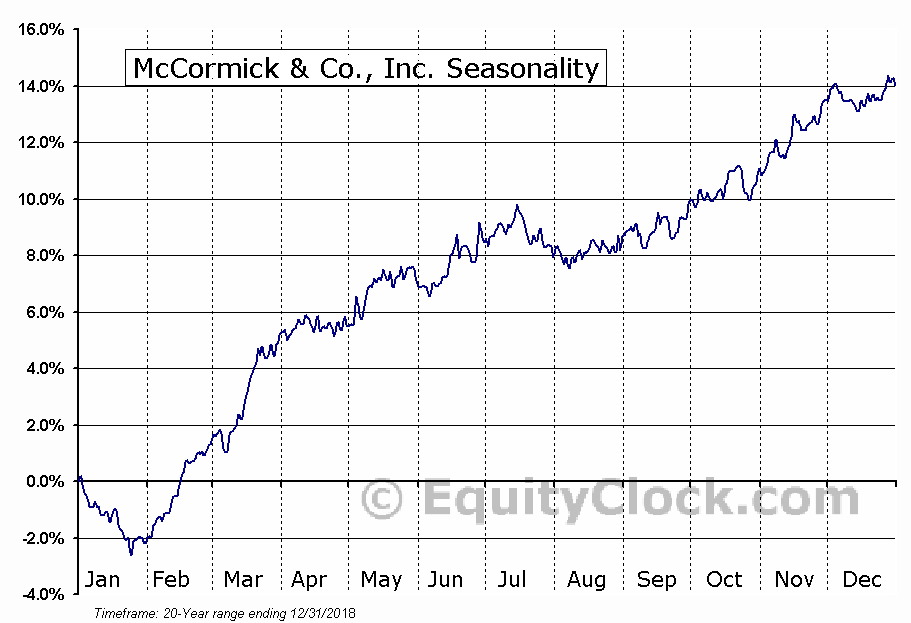 McCormick & Company, Incorporated (MKC) Seasonal Chart