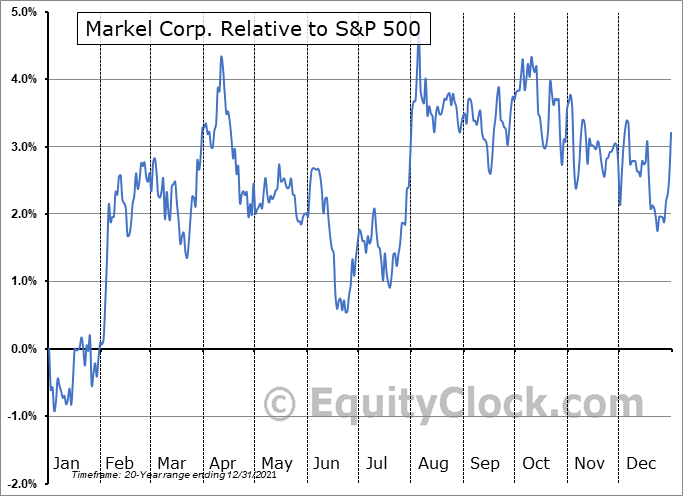 MKL Relative to the S&P 500
