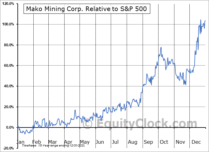 MKO.V Relative to the S&P 500