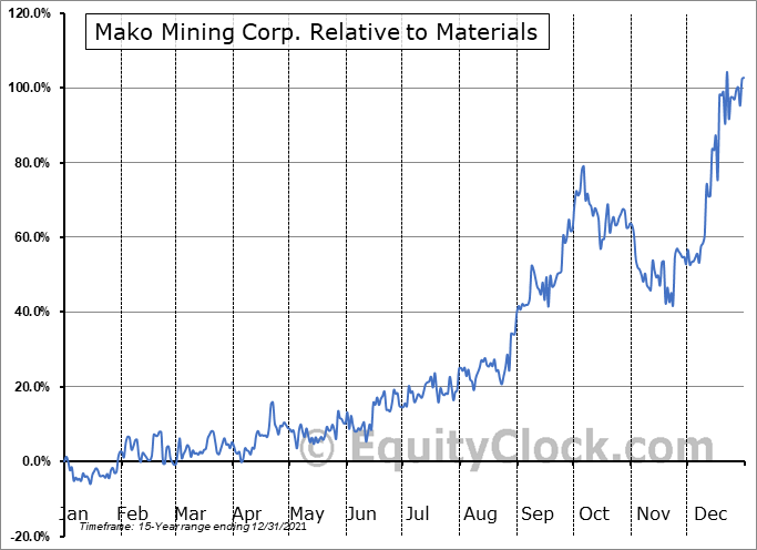 MKO.V Relative to the Sector