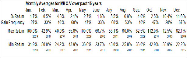 Monthly Seasonal Mako Mining Corp. (TSXV:MKO.V)