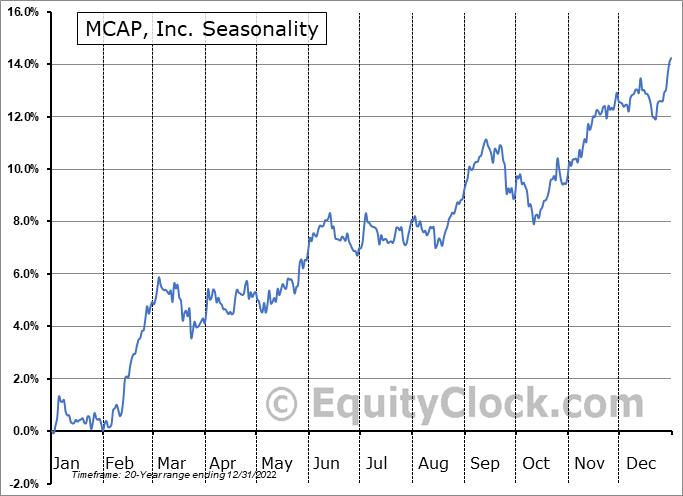 MCAP, Inc. (TSE:MKP.TO) Seasonality